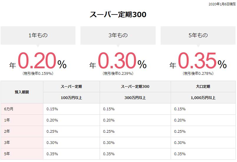 オリックス銀行eダイレクト預金利率