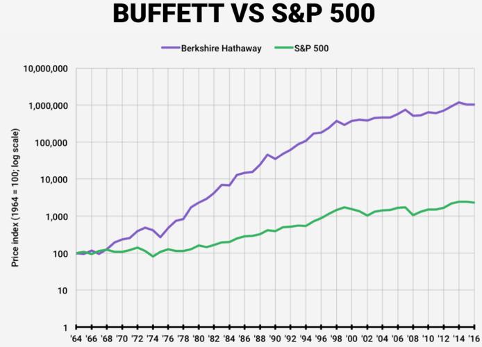バークシャーハサウェイとS&P500のリターン比較