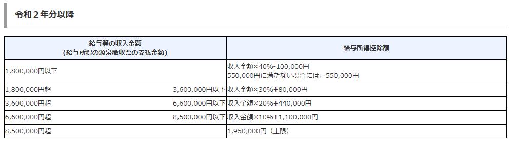 令和2年分以降の給与所得控除額