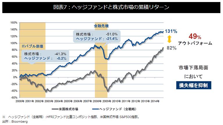 ヘッジファンドと株のリターン比較