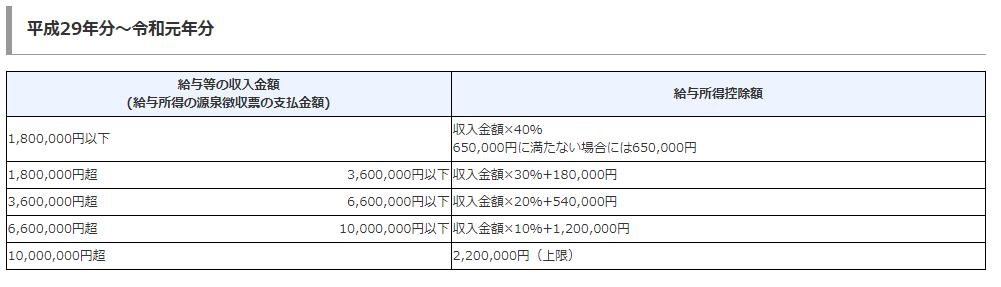 平成29年分から令和元年分の給与所得控除額