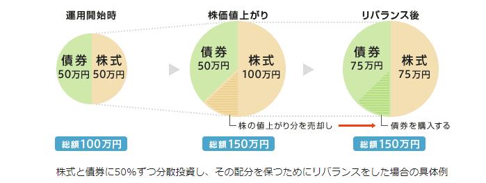 イオン銀行リバランスイメージ