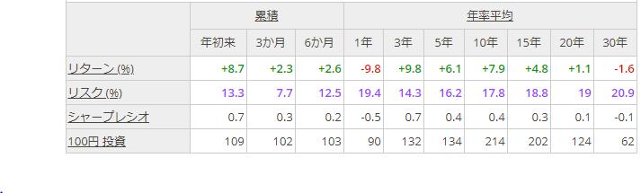 日経平均株価の過去のリターン実績