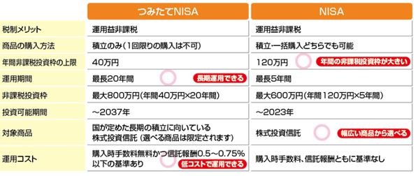 埼玉りそな銀行つみたてNISAとNISA制度の違い