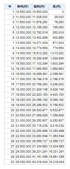 複利と単利の差金額一覧表