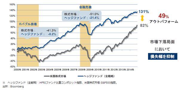 モーニングスターヘッジファンドと米国株式市場のパフォーマンス比較