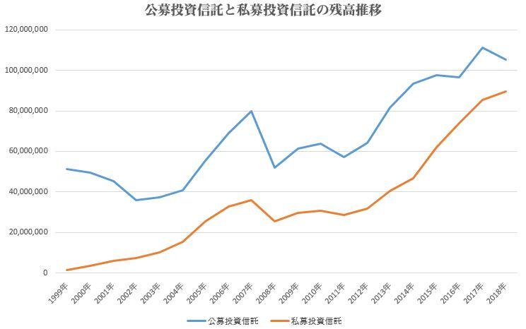 私募投信の残高推移