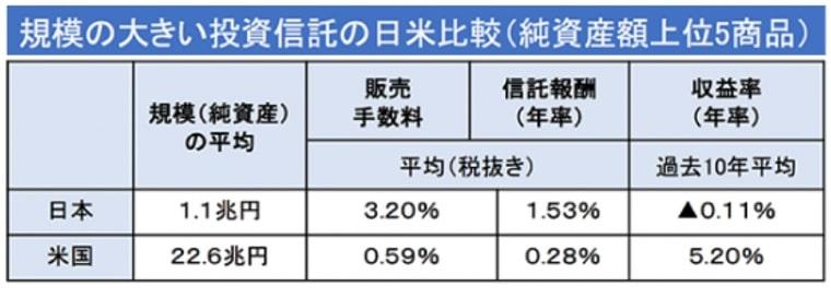 投資信託の手数料日米比較
