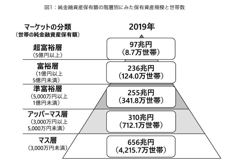"""純金融資産保有額の割合"""""""