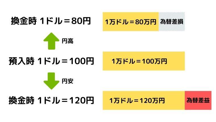 円高円安の影響