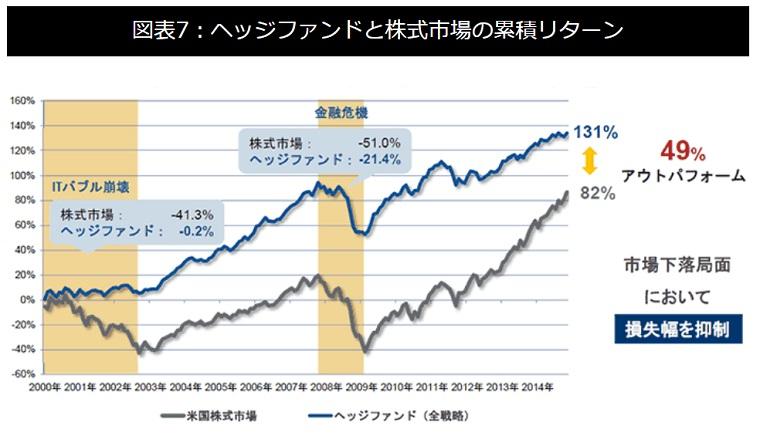 ヘッジファンドと株式市場の累積リターン推移