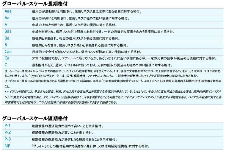 https://ssinvest.org/wp-content/uploads/2021/05/ムーディーズの格付け基準-min.jpg