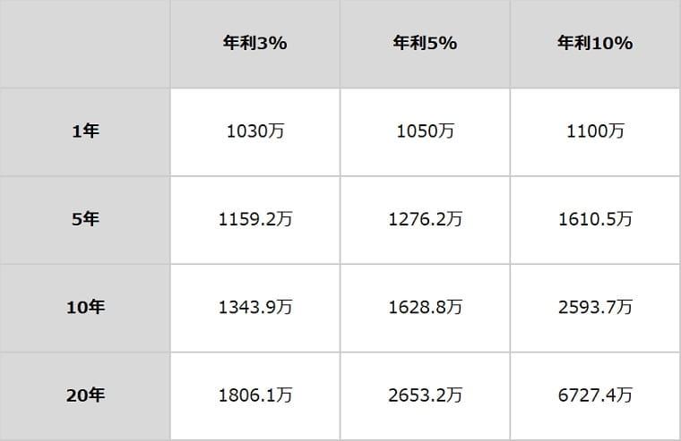 1000万円を資産運用した場合のシミュレーション結果