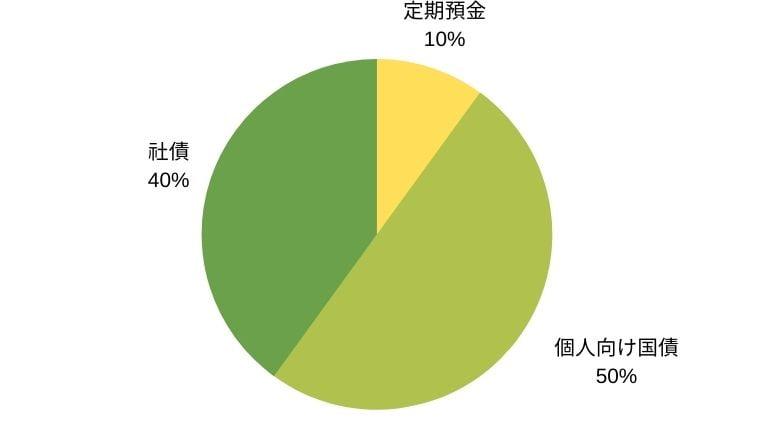 安定志向の5000万円ポートフォリオ例