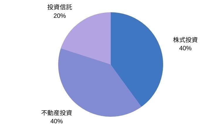 積極運用(独力)の5000万円ポートフォリオ例