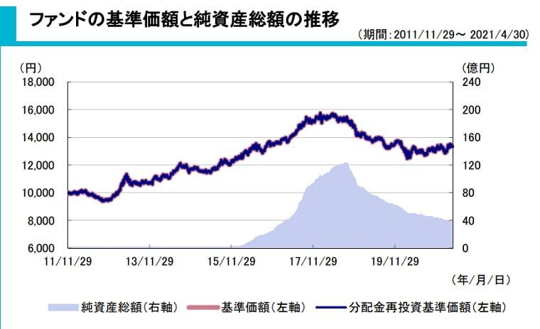 AR国内バリュー基準価額の推移