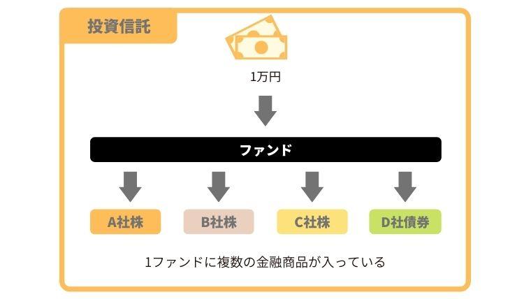 投資信託の商品イメージ