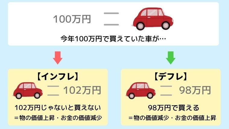 インフレの例
