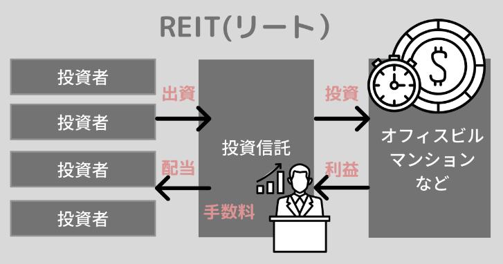 REITとは?